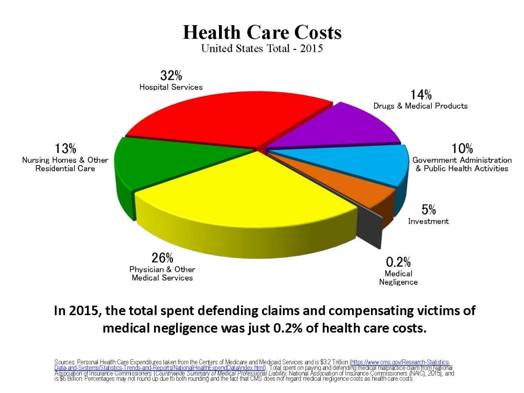 Health Care Costs 2015